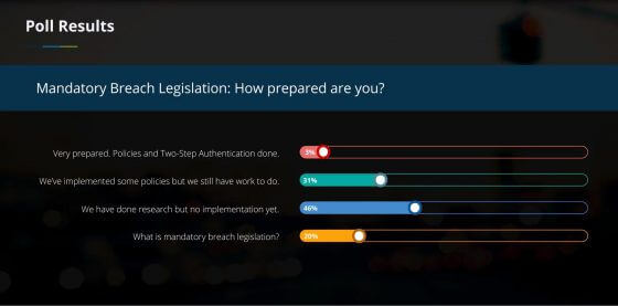Cybersecurity update for accountants_poll results