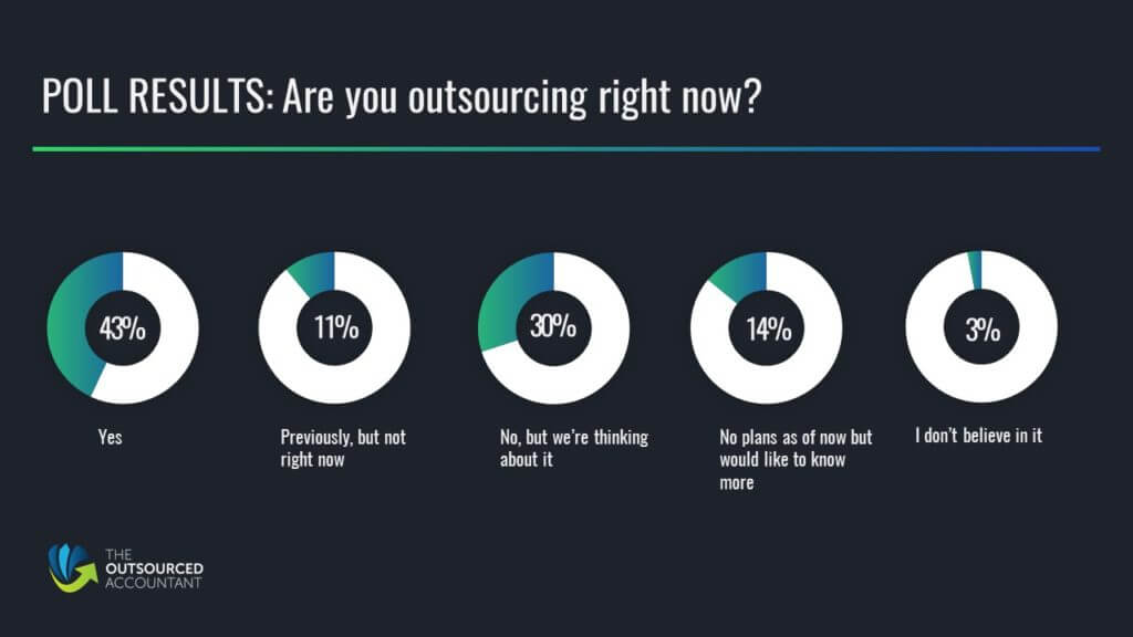 are you outsourcing right now