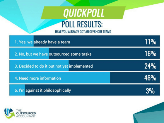 Build capacity Poll results