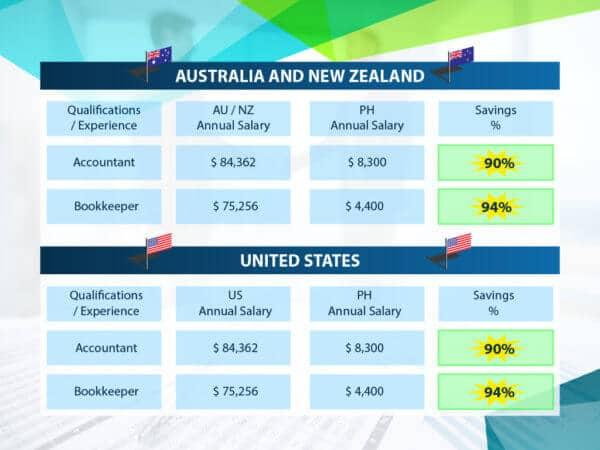 Salary comparison Table