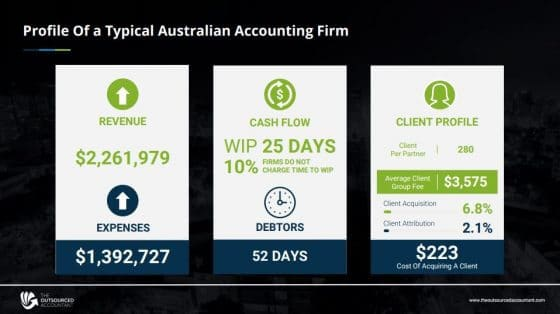 Setup an offshore team_accounting firm profile
