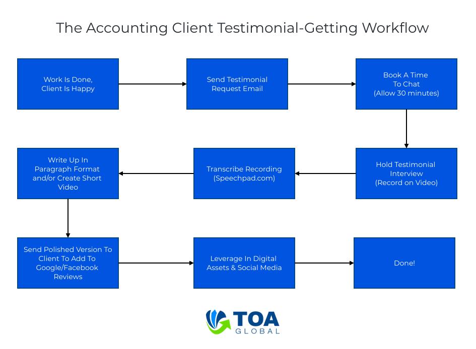 Accountant Testimonial Workflow
