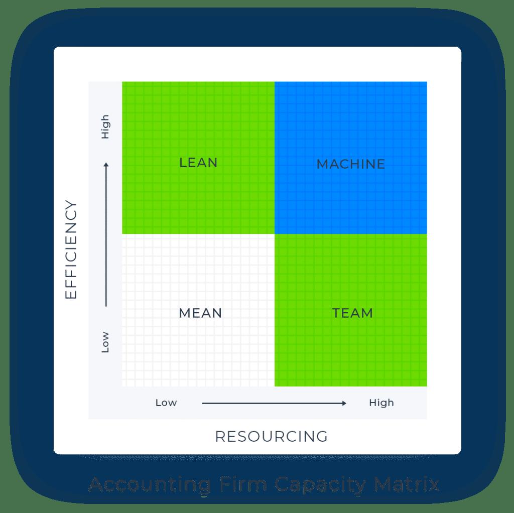 Accounting Firm Capacity Matrix