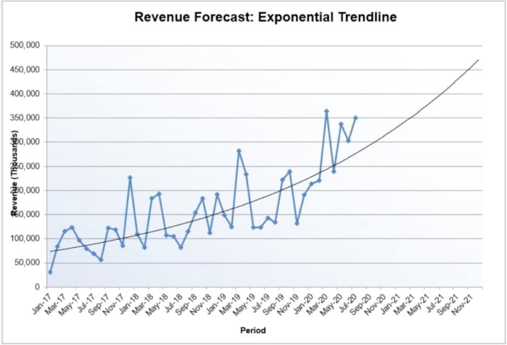 Revenue Forecast for Measured Results